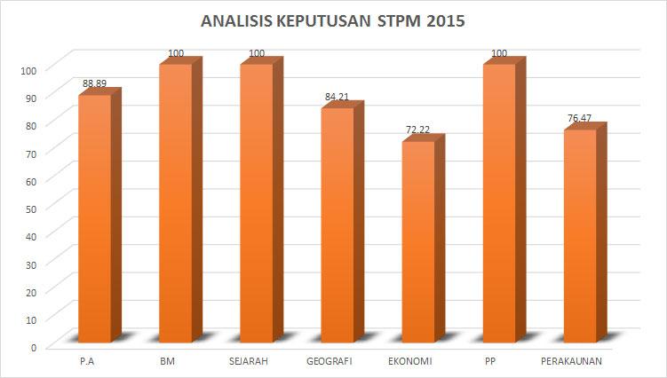 STPM-2015