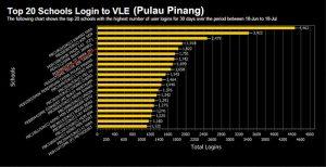 Top-20-Login---18-Jun---18-July-2015